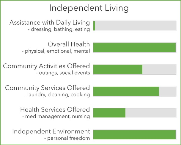 Independent Living Statistics Chart