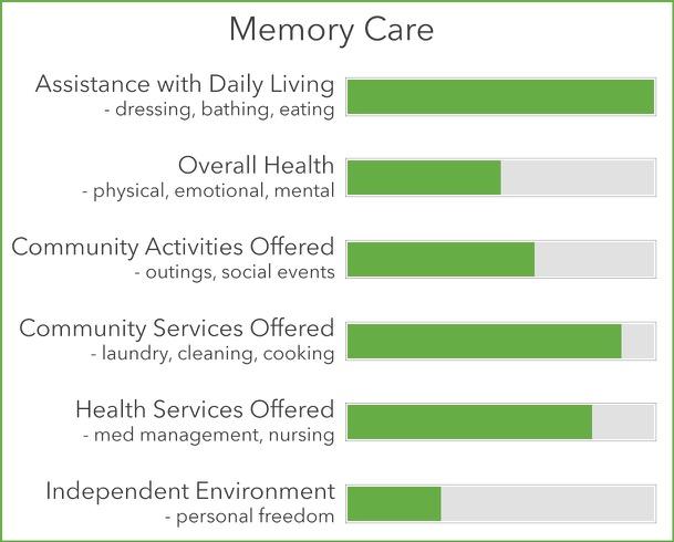 Memory Care Statistics Chart